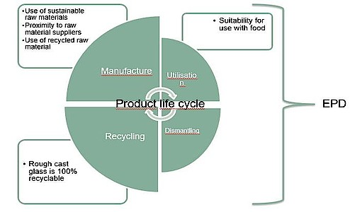 Glass from production to recycling